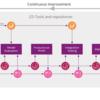 機械学習系開発におけるCD (CD4ML)