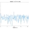 matlab スペクトログラム 周波数軸および時間軸方向に切り取る