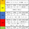 【横浜】宮﨑敏郎の両リーグ最小三振数を振り返る【プロ野球】