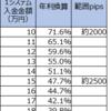 【ループイフダン4・5すくみと裁量の結果】8月2週は2500pips証拠金で年利換算289.7% (すくみ47.7%+裁量242.0%)。すくみ+裁量での実績を載せます。