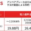 主な家電の消費電力と電気料金