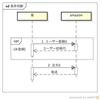 シーケンス図:条件判断 (option)