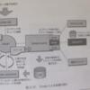OpenStackアーキテクチャメモ(Cinder)