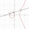 曲線と関数体 (2):楕円曲線の加法はなぜ「あの」定義なのか?