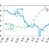 【原油】米原油貯蔵量が急減、オイル生産量が急減