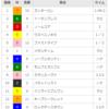 【重賞回顧】2018/3/17-11R-中山-フラワーカップ回顧(ロックディスタウン見限り)