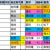 京都2歳ステークス【過去成績データ】好走馬傾向2020