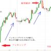FOMC完全攻略のカギはやはりdPaaS!もう重要指標も怖くない! FX投資|攻略法