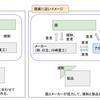 鉄道業界のキホン① - 川崎重工や日立の立ち位置