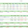 4/22の損益・PF(+7,576円)