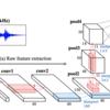 音に対するdeep learningの入門として環境音の識別をやってみる(2)
