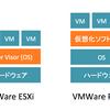 【仮想環境】仮想化OS VMware ESXi 6.5 を試す(準備)