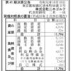 株式会社二木ゴルフ 第41期決算公告