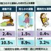 コロナ感染重症化のリスクガ高まる運動不足