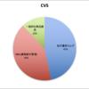 企業分析 CVS Health Corp【CVS】