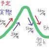 方程式・式の立て方その3 中2数学