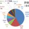 30代4人家族の家計簿&資産運用状況報告☆【2020年11月】