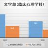 【くらべてみました!】龍谷大学公募推薦と一般入試の合格最低点の得点率(2020年度版)
