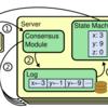 コンセンサスアルゴリズムであるRaftの概要