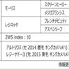 POG2020-2021ドラフト対策 No.199 プレフェリータ