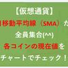 【仮想通貨】200日SMAだよ!全員集合(^^)♪ 各コインの現在値をチャートでチェック!