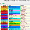 【重賞展望】第79回優駿牝馬(GⅠ)
