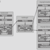 執筆中。【連載】Kubernates入門・GKEデプロイと発展的利用 第7回 ~ GKE上にTODOアプリケーションを構築する ~