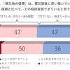 私たちは東日本大震災から何を学んだのか NHK文研フォーラムから