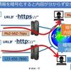 サイトを安全に利用するには URLが【https】に加え【鍵マーク】や【企業名】の確認も必要
