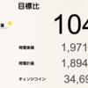 4月の睦沢町1号、睦沢町2号と前田塾1号発電所における総発電量は8397.1kWh(目標比98%)でした!