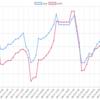 今週(6/11~15)のEA運用結果 +288,352円(+263.4pips)