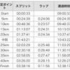 【完走記】北海道マラソン2018(レース編)