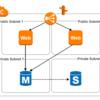 AWSを学ぶために最初に構築するアーキテクチャパターン5選