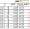 香港でオフショア積立投資 RL360のQUANTUMは詐欺なのか?