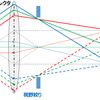 【マニアネタ】顕微鏡のケーラー照明について