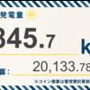 12/8〜12/14の総発電量は845.7kWh(目標比92%)でした