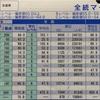 第一回全統マークの結果(成績表)