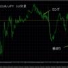 昨日のトレード結果 EUR/JPY
