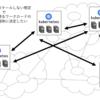 Kubernetesにおけるマルチクラスタ関連手法の分類