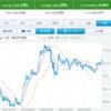 円安進行 外貨建て資産の重要性('ω')