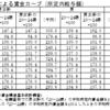 控訴理由書(甲26号証)賃金カーブシミュレーション