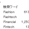 Fashion + Technology = Fashtechの時代へ