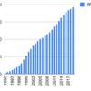 1990年からエステーを積み立てるとどうなるか