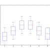 matplotlibのボックスプロットの細かい調整をする(ボックスの枠線、髭、外れ値を調整する)