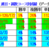 2回福島開催の調教プロファイル[最新版]