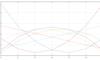 N次多項式フィットに行列を使う方法
