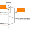 subversionを使ったA successful Git branching modelの運用