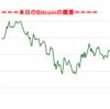 <途中経過①>BitCoinアービトラージ取引シュミレーション結果(2017年8月24日)