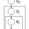 階層ディリクレ過程を実装してみる (1) HDP-LDA と LDA のモデルを比較