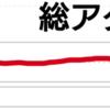 おかげさまで月間2000PV達成!! -キチンと記事を更新して、総アクセスも5000PV突破!!